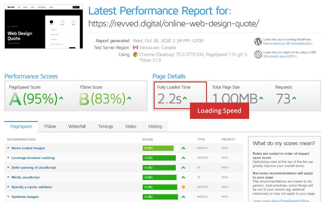 SEO Page speed results on GTMetrix for Revved Digital SEO Best Practices: 20 Best Practices for Great SEO